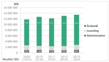 Resultat i SEK 2009-2013